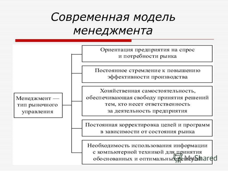 Современная модель менеджмента