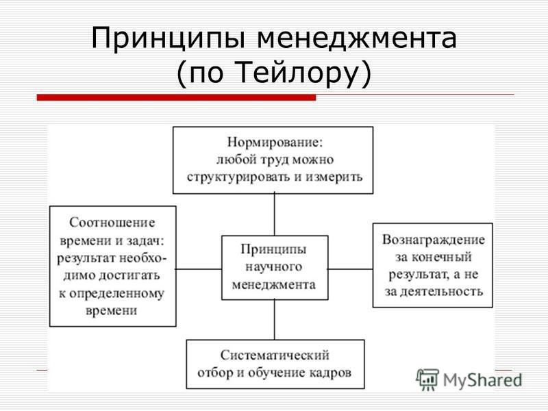 Принципы менеджмента (по Тейлору)