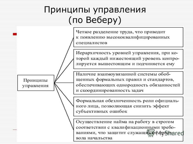 Принципы управления (по Веберу)