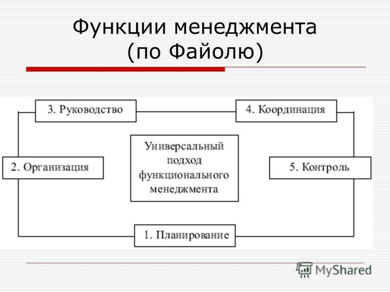Функции менеджмента (по Файолю)