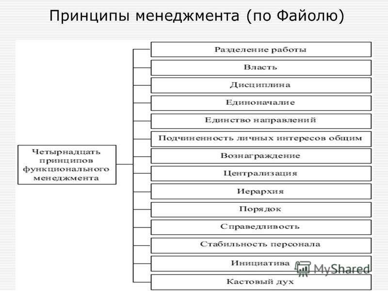 Принципы менеджмента (по Файолю)