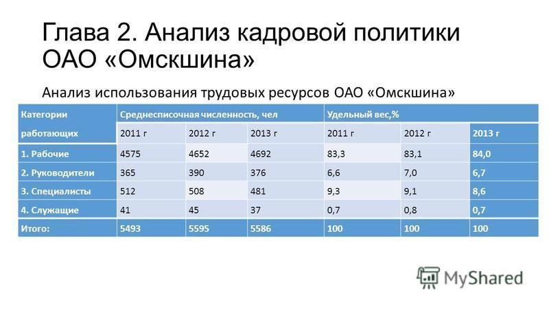 Глава 2. Анализ кадровой политики ОАО «Омскшина» Анализ использования трудовых ресурсов ОАО «Омскшина» Категории работающих Среднесписочная численность, чел Удельный вес,% 2011 г 2012 г 2013 г 2011 г 2012 г 2013 г 1. Рабочие 45754652469283,383,184,0