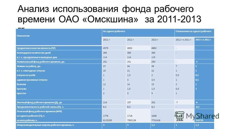 Анализ использования фонда рабочего времени ОАО «Омскшина» за 2011-2013 гг. Показатели На одного рабочего Отклонение на одного рабочего 2011 г 2012 г 2013 г 2012 г к 2011 г 2013 г к 2012 г Среднесписочная численность (ЧР)457546524692-- Календарное ко