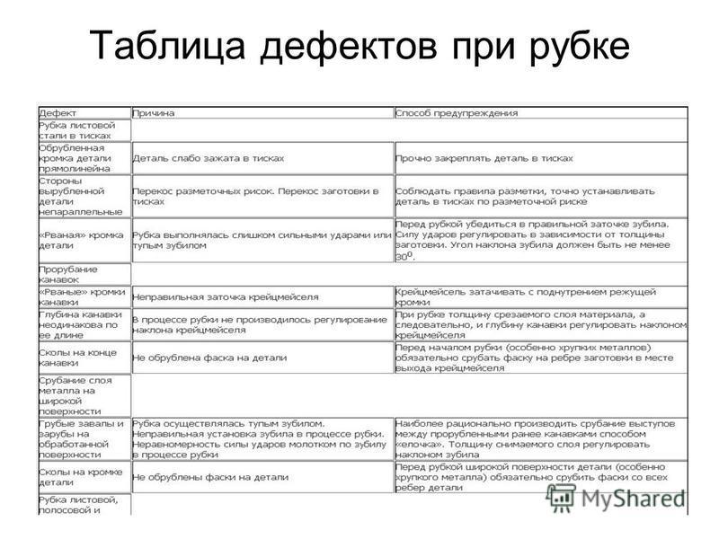 Таблица дефектов при рубке