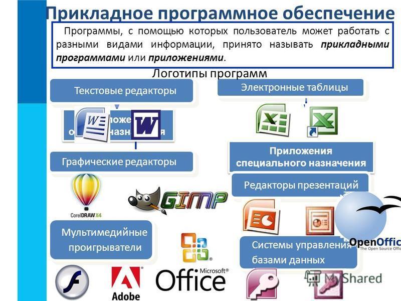 Прикладное программное обеспечение Программы, с помощью которых пользователь может работать с разными видами информации, принято называть прикладными программами или приложениями. Приложения специального назначения Приложения специального назначения