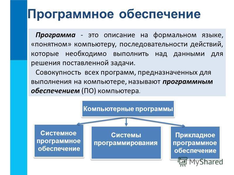 Прикладное программное обеспечение Прикладное программное обеспечение Системное программное обеспечение Системное программное обеспечение Системы программирования Системы программирования Программное обеспечение Программа - это описание на формальном