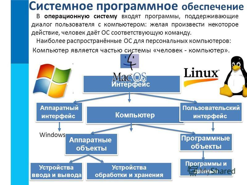 Системное программное обеспечение Программные объекты Программные объекты Аппаратные объекты Аппаратные объекты Компьютер Устройства ввода и вывода Устройства ввода и вывода Программы и данные Программы и данные Устройства обработки и хранения Устрой