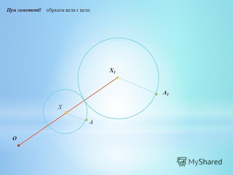 При гомотетії образом кола є коло O Х Х1Х1 A A1A1
