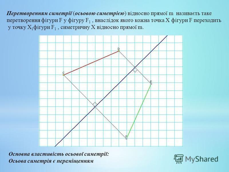 Перетворенням симетрії (осьовою симетрією) відносно прямої m називаєть таке перетворення фігури F у фігуру F 1, внаслідок якого кожна точка Х фігури F переходить у точку Х 1 фігури F 1, симетричну Х відносно прямої m. Основна властивість осьової симе