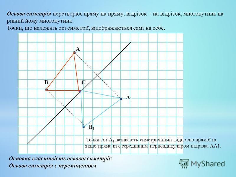 Осьова симетрія перетворює пряму на пряму; відрізок - на відрізок; многокутник на рівний йому многокутник. Точки, що належать осі симетрії, відображаються самі на себе. А1А1 А В В1В1 Основна властивість осьової симетрії: Осьова симетрія є переміщення