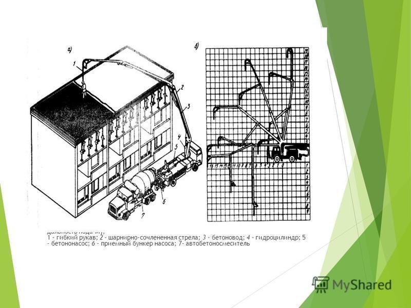 Рис.5. Подача бетонной смеси автобетононасосом: а - общий вид; б - схема возможных положений стрелы автобетононасоса (цифрами в метрах указана дальность подачи); 1 - гибкий рукав; 2 - шарнирно-сочлененная стрела; 3 - бетоновод; 4 - гидроцилиндр; 5 -