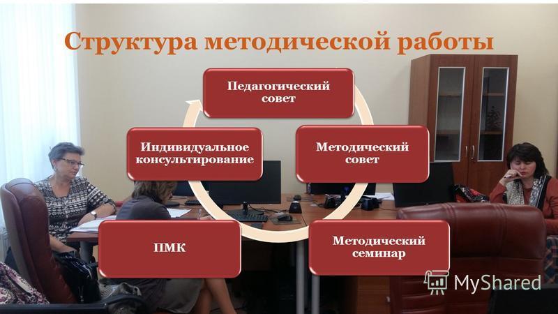 Педагогический совет Методический совет Методический семинар ПМК Индивидуальное консультирование Структура методической работы
