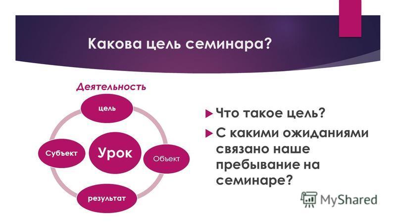 Какова цель семинара? Деятельность Урок цель Объект результат Субъект Что такое цель? С какими ожиданиями связано наше пребывание на семинаре?