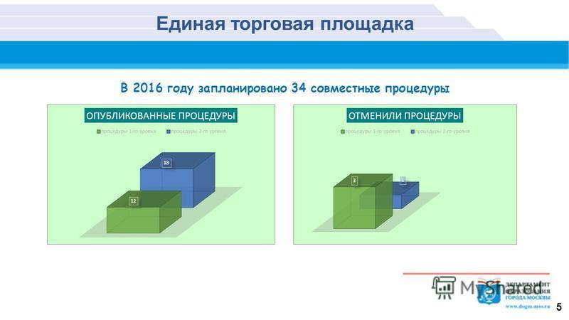 5 Единая торговая площадка В 2016 году запланировано 34 совместные процедуры