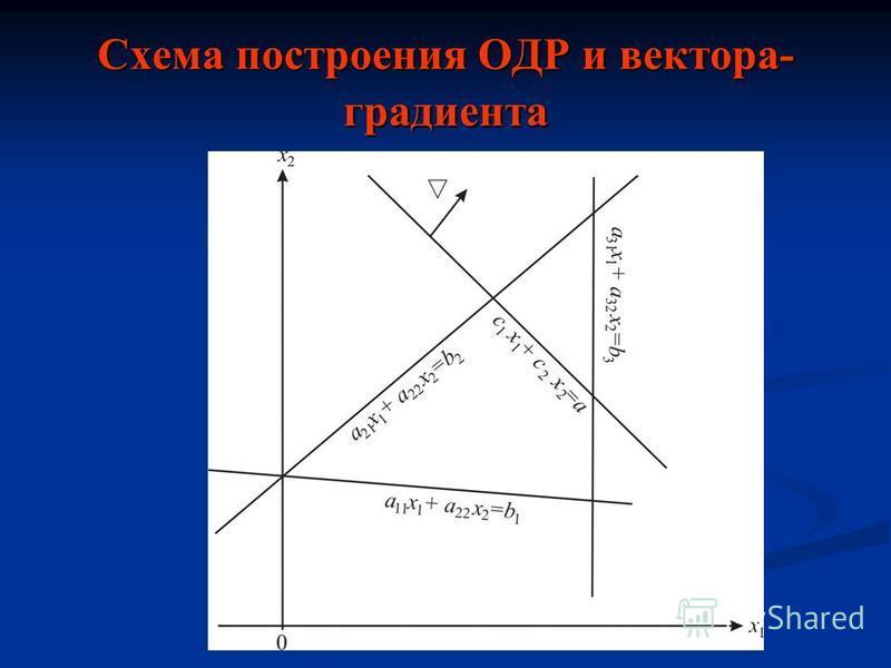Схема построения ОДР и вектора- градиента