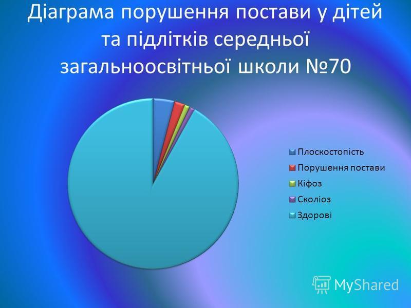 Діаграма порушення постави у дітей та підлітків середньої загальноосвітньої школи 70