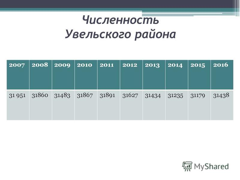 Численность Увельского района 2007200820092010201120122013201420152016 31 951318603148331867318913162731434312353117931438