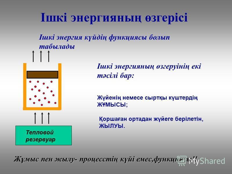 Тепловой резервуар Ішкі энергияның өзгерісі Ішкі энергия күйдің функциясы болып табылады Ішкі энергияның өзгеруінің екі тәсілі бар: Жүйенің немсе сыртқы күштердің ЖҰМЫСЫ; Қоршаған ортадан жүйеге берілетін, ЖЫЛУЫ. Жұмыс пен жилу- процесстің күйі емс,ф