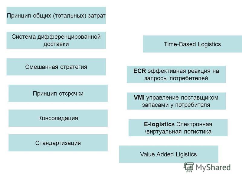 Принцип общих (тотальных) затрат Система дифференцированной доставки Смешанная стратегия Принцип отсрочки Консолидация Стандартизация Time-Based Logistics Value Added Ligistics ECR эффективная реакция на запросы потребителей VMI управление поставщико