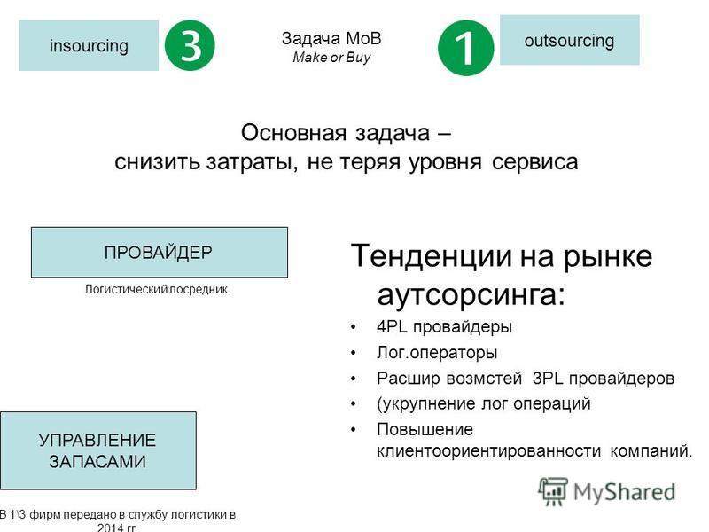 insourcing outsourcing Основная задача – cнизить затраты, не теряя уровня сервиса ПРОВАЙДЕР Логистический посредник Задача MoB Make or Buy УПРАВЛЕНИЕ ЗАПАСАМИ В 1\3 фирм передано в службу логистики в 2014 гг. Тенденции на рынке аутсорсинга: 4PL прова