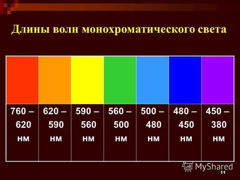11 760 – 620 нм 620 – 590 нм 590 – 560 нм 560 – 500 нм 500 – 480 нм 480 – 450 нм 450 – 380 нм Длины волн монохроматического света