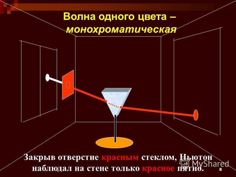 8 Закрыв отверстие красным стеклом, Ньютон наблюдал на стене только красное пятно. Волна одного цвета – монохроматическая