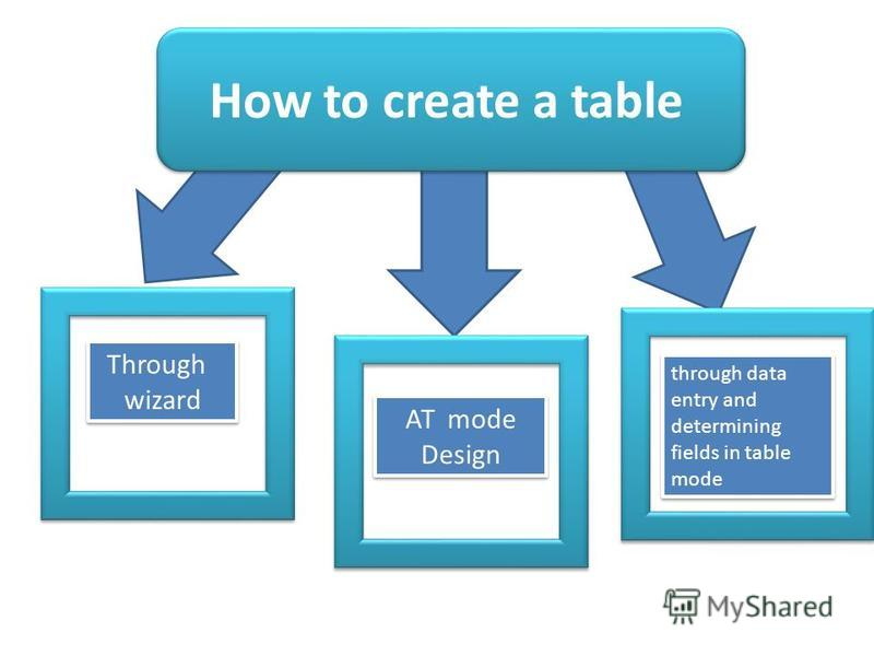 How to create a table Through wizard AT mode Design through data entry and determining fields in table mode