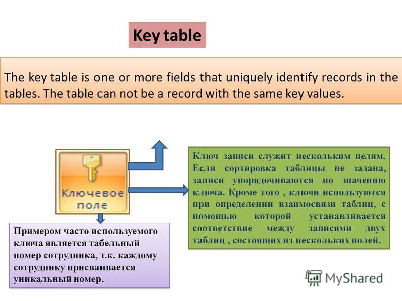 The key table is one or more fields that uniquely identify records in the tables. The table can not be a record with the same key values. Key table Ключ записи служит нескольким целям. Если сортировка таблицы не задана, записи упорядочиваются по знач