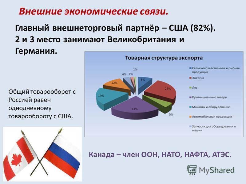 Внешние экономические связи. Главный внешнеторговый партнёр – США (82%). 2 и 3 место занимают Великобритания и Германия. Общий товарооборот с Россией равен однодневному товарообороту с США. Канада – член ООН, НАТО, НАФТА, АТЭС.
