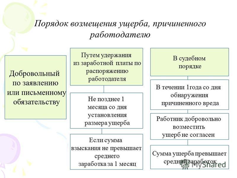 порядок проведения оценки ущерба затопления