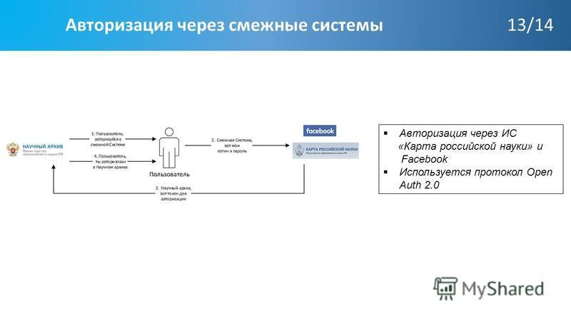 Авторизация через смежные системы 13/14 Авторизация через ИС «Карта российской науки» и Facebook Используется протокол Open Auth 2.0