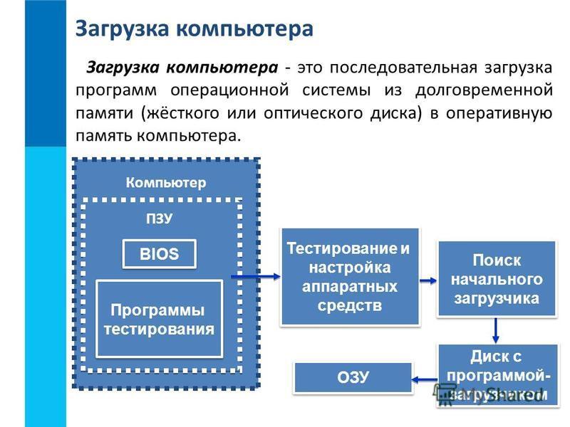 ОЗУ Загрузка компьютера Загрузка компьютера - это последовательная загрузка программ операционной системы из долговременной памяти (жёсткого или оптического диска) в оперативную память компьютера. Диск с программой- загрузчиком Диск с программой- заг