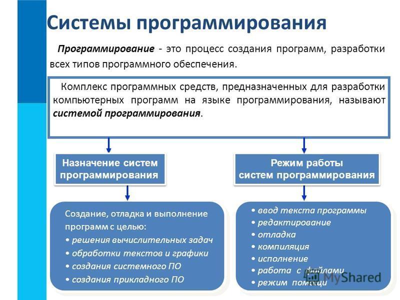 ввод текста программы редактирование отладка компиляция исполнение работа с файлами режим помощи ввод текста программы редактирование отладка компиляция исполнение работа с файлами режим помощи Системы программирования Программирование - это процесс
