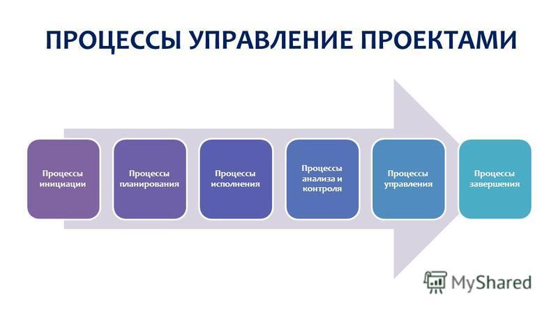 ПРОЦЕССЫ УПРАВЛЕНИЕ ПРОЕКТАМИ Процессы инициации Процессы планирования Процессы исполнения Процессы анализа и контроля Процессы управления Процессы завершения