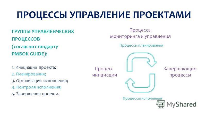 ПРОЦЕССЫ УПРАВЛЕНИЕ ПРОЕКТАМИ ГРУППЫ УПРАВЛЕНЧЕСКИХ ПРОЦЕССОВ (согласно стандарту PMBOK GUIDE): 1. Инициации проекта; 2. Планирования; 3. Организации исполнения; 4. Контроля исполнения; 5. Завершения проекта. Процесс инициации Завершающие процессы Пр