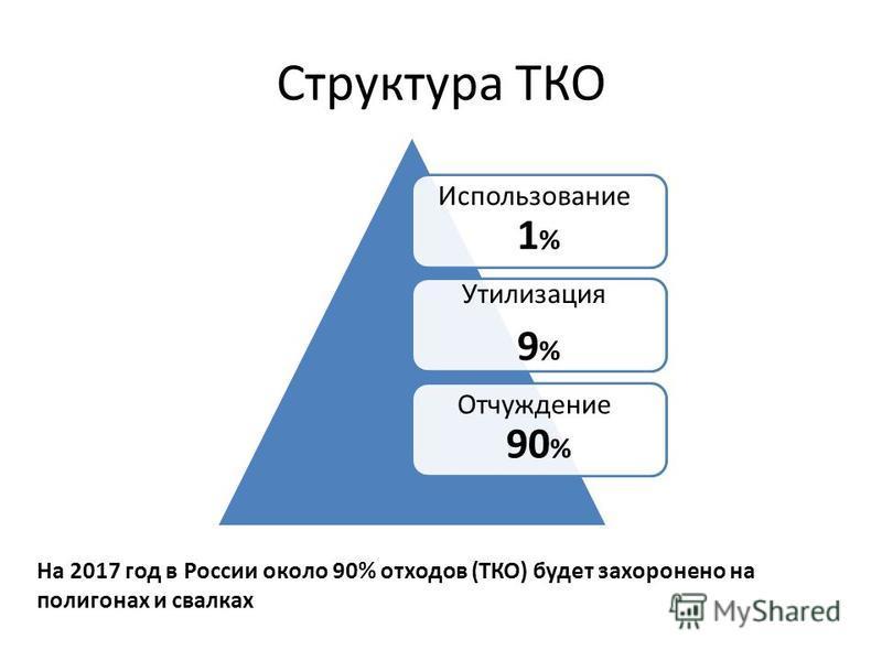 Структура ТКО Использование- 1 % Утилизация- 9 % Отчуждение- 90 % На 2017 год в России около 90% отходов (ТКО) будет захоронено на полигонах и свалках