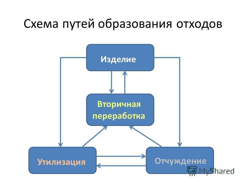 Схема путей образования отходов Изделие Вторичная переработка Утилизация Отчуждение