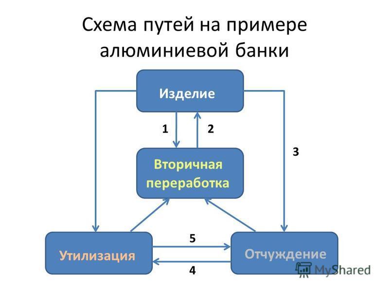 Схема путей на примере алюминиевой банки Изделие Вторичная переработка Утилизация Отчуждение 12 3 4 5