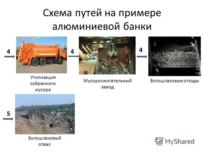 Схема путей на примере алюминиевой банки Утилизация собранного мусора 4 Мусоросжигательный завод 4 Золошлаковые отходы Золошлаковый отвал 5 4