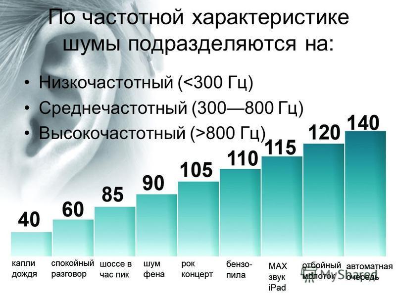 По частотной характеристике шумы подразделяются на: Низкочастотный (<300 Гц) Среднечастотный (300800 Гц) Высокочастотный (>800 Гц)