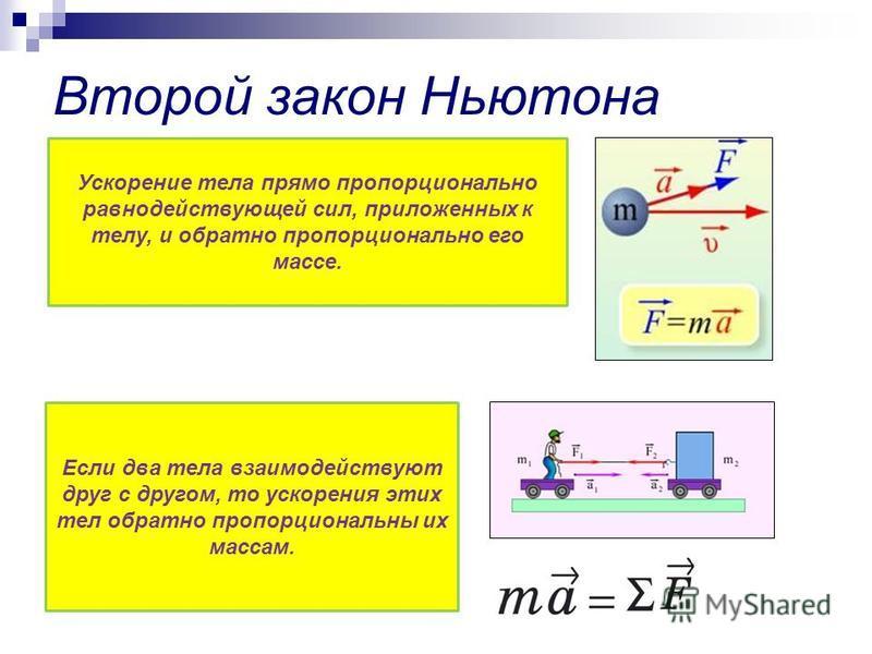 Второй закон Ньютона Ускорение тела прямо пропорционально равнодействующей сил, приложенных к телу, и обратно пропорционально его массе. Если два тела взаимодействуют друг с другом, то ускорения этих тел обратно пропорциональны их массам.