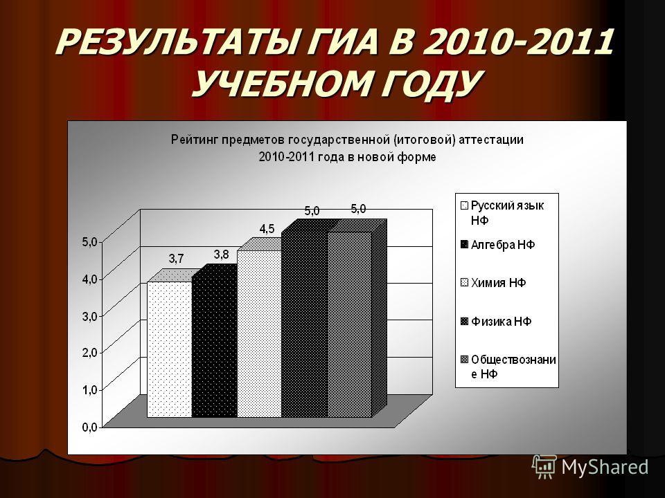 РЕЗУЛЬТАТЫ ГИА В 2010-2011 УЧЕБНОМ ГОДУ