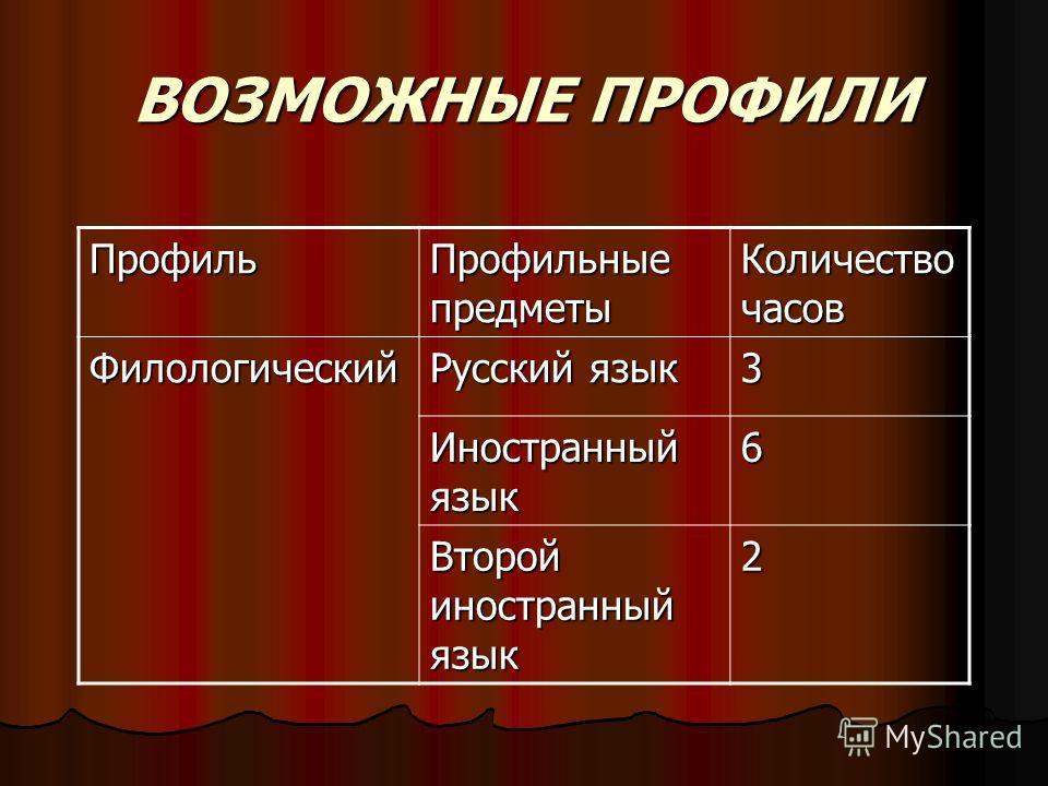 ВОЗМОЖНЫЕ ПРОФИЛИ Профиль Профильные предметы Количество часов Филологический Русский язык 3 Иностранный язык 6 Второй иностранный язык 2