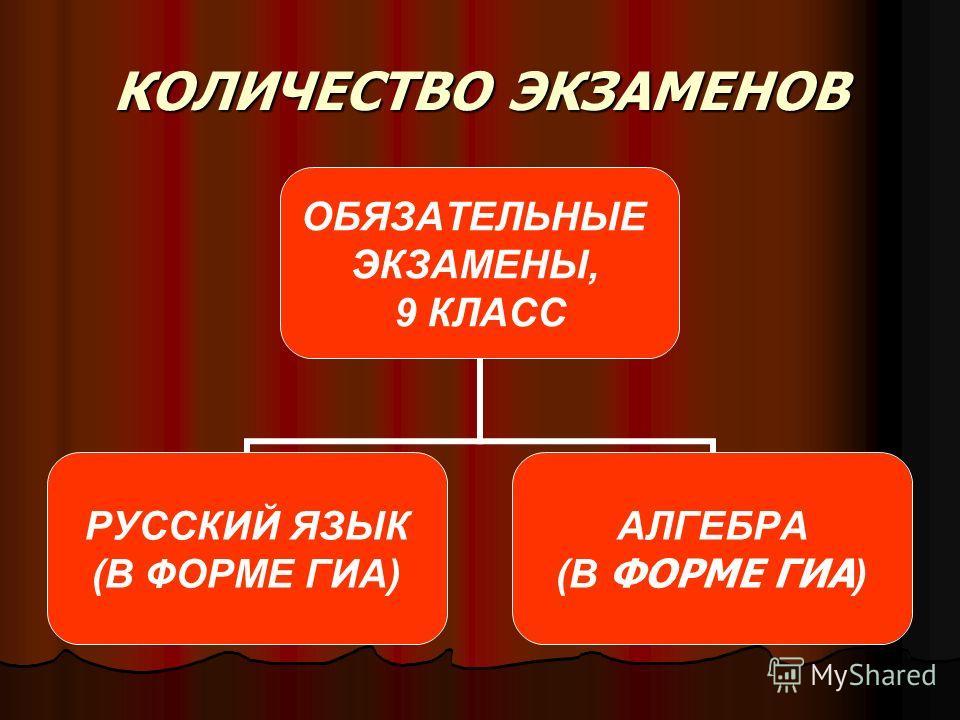 КОЛИЧЕСТВО ЭКЗАМЕНОВ ОБЯЗАТЕЛЬНЫЕ ЭКЗАМЕНЫ, 9 КЛАСС РУССКИЙ ЯЗЫК (В ФОРМЕ ГИА) АЛГЕБРА (В ФОРМЕ ГИА )