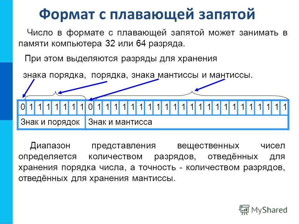 Число в формате с плавающей запятой может занимать в памяти компьютера 32 или 64 разряда. 01111111011111111111111111111111 Знак и порядок Знак и мантисса Диапазон представления вещественных чисел определяется количеством разрядов, отведённых для хран
