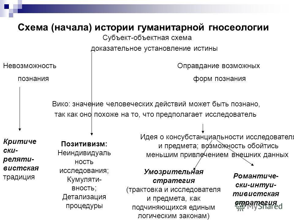 Гуманитарная гносеология до конца XIX века