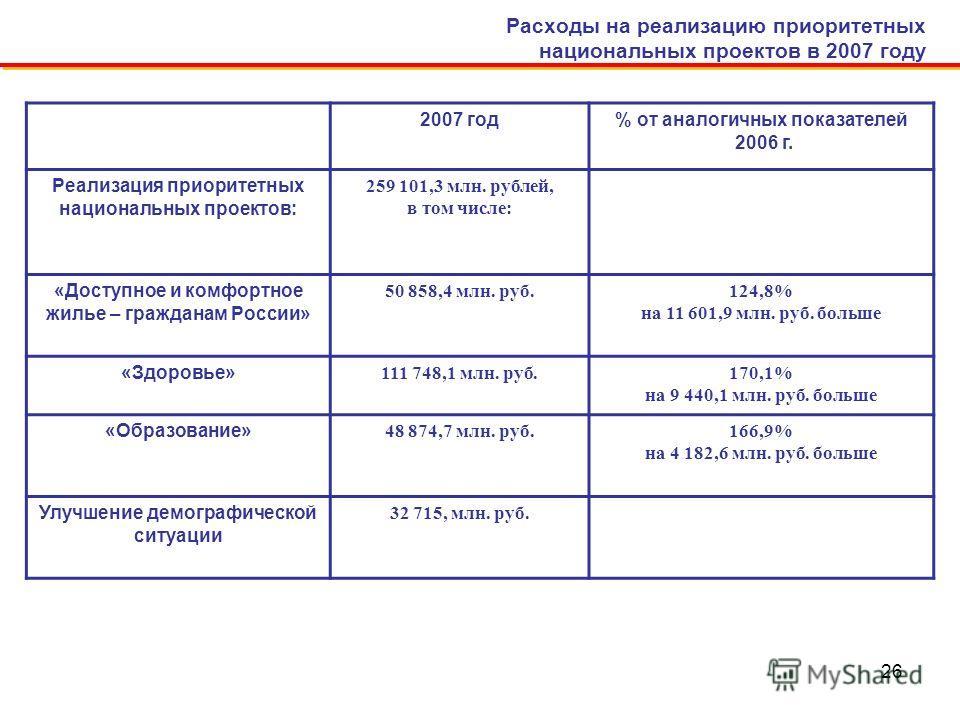 26 Расходы на реализацию приоритетных национальных проектов в 2007 году 2007 год% от аналогичных показателей 2006 г. Реализация приоритетных национальных проектов: 259 101,3 млн. рублей, в том числе: «Доступное и комфортное жилье – гражданам России»