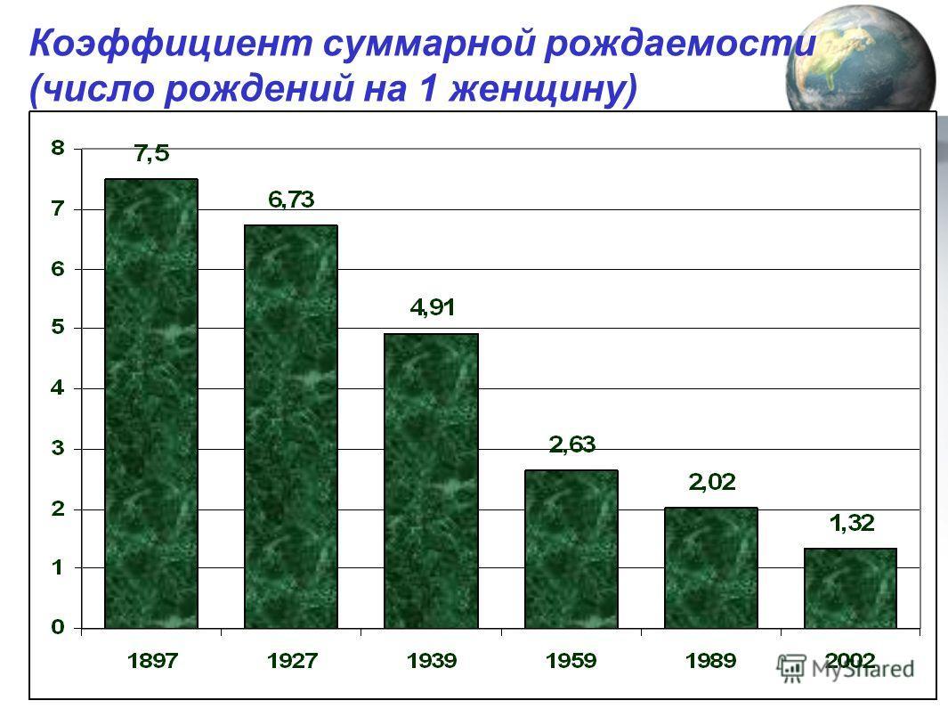 Коэффициент суммарной рождаемости (число рождений на 1 женщину)