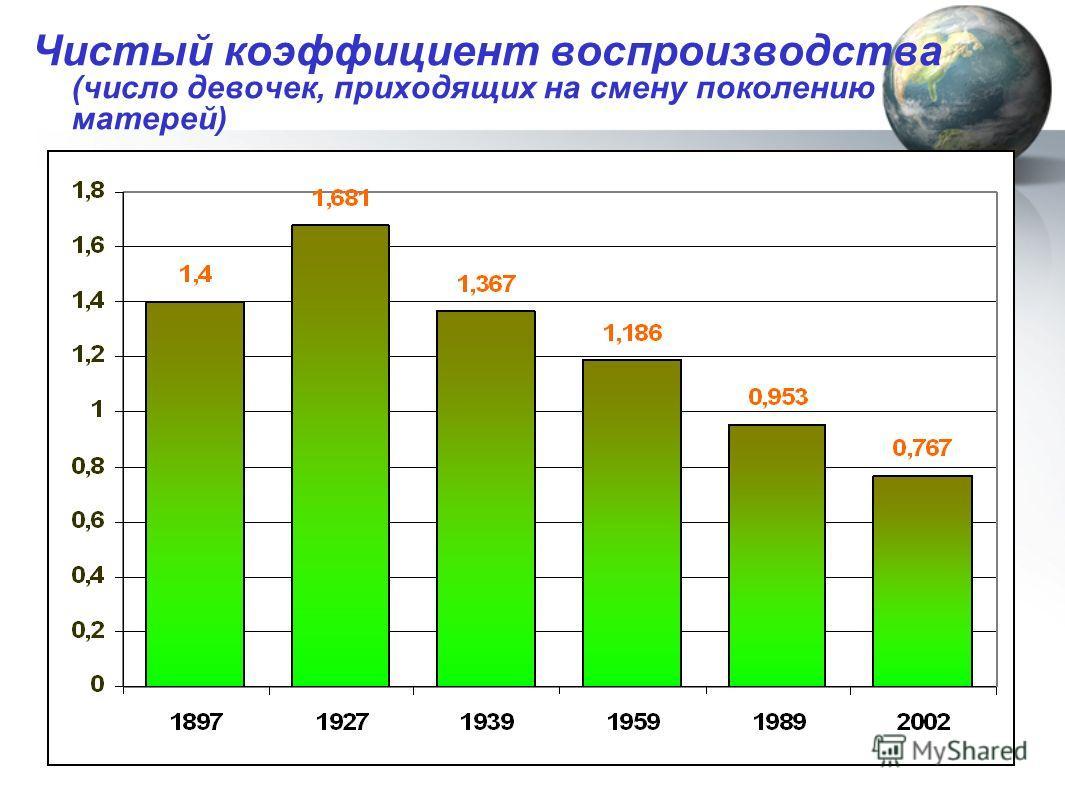 Чистый коэффициент воспроизводства (число девочек, приходящих на смену поколению матерей)