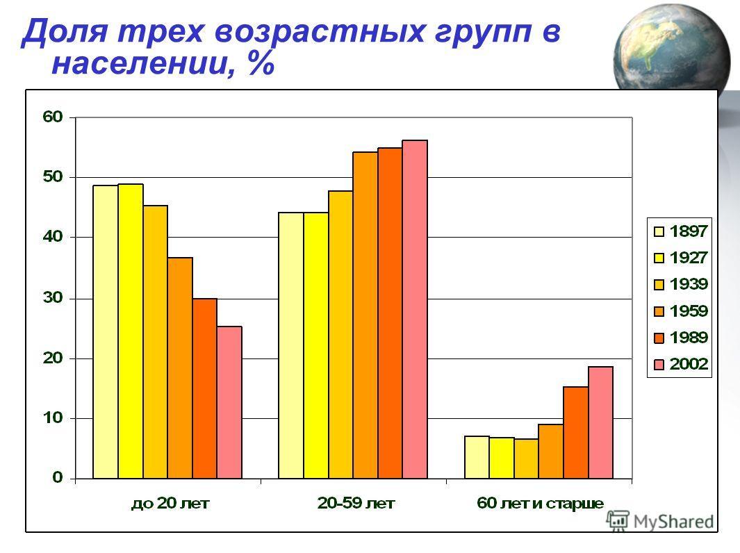Доля трех возрастных групп в населении, %